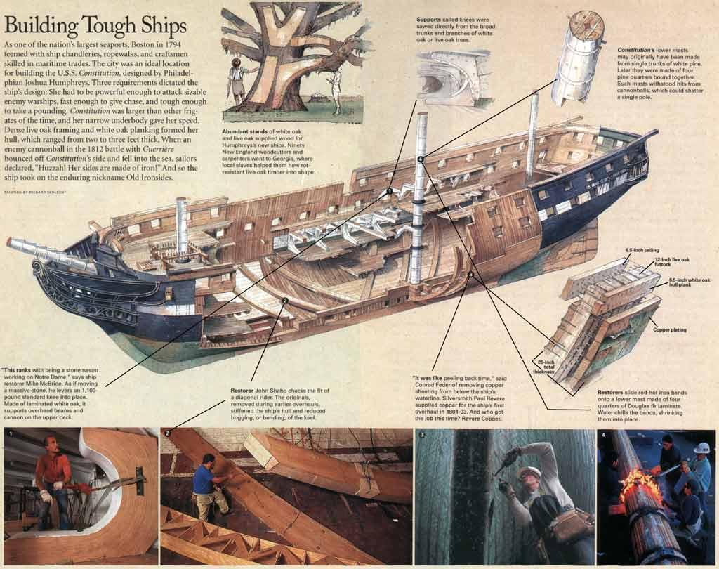 U S S Constitution Original Segelschiff